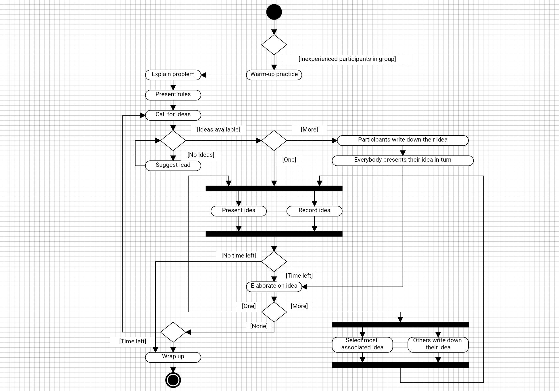 Flowdia diagrams uml activity ccuart Images