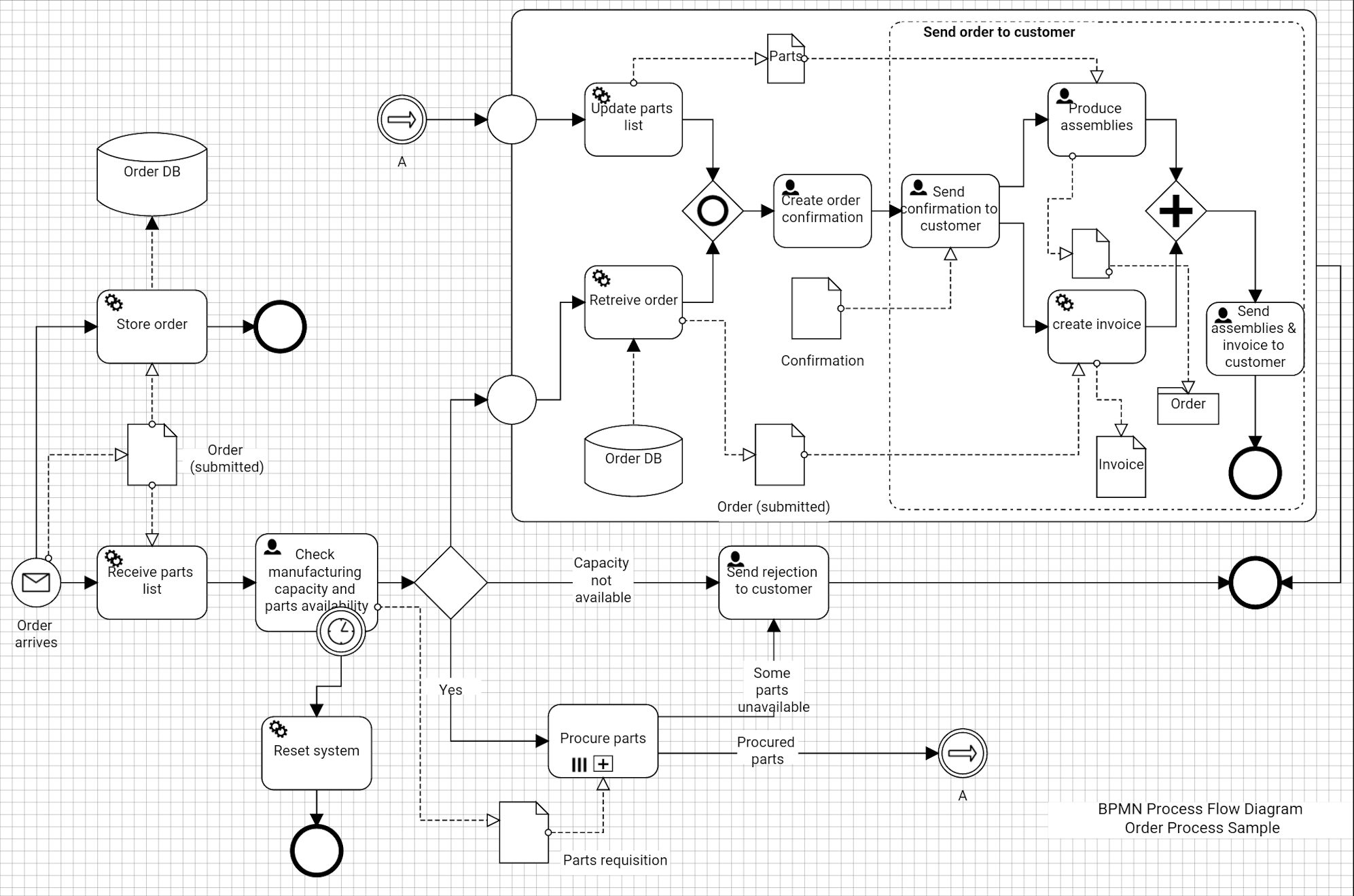 Bpmn Drawing Only on Bpmn Process Diagram Examples