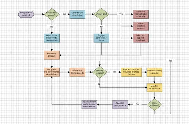 Diagramming Software Flowdia Diagrams
